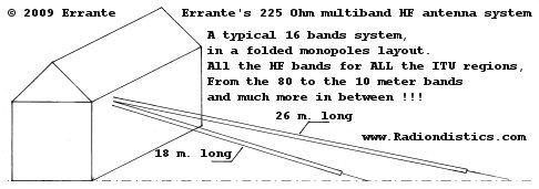 Errante's 225 Ohm, 16-in-1 multiband HF antenna system, folded monopoles layout